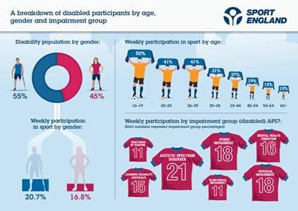 Age, Gender, Impairment in Sport