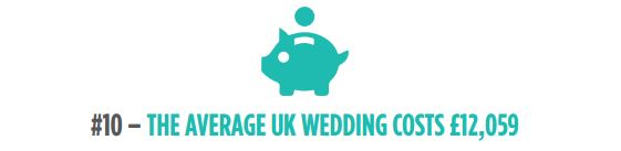 The average weddings costs £12,059