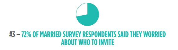 72% said they worried about who to invite