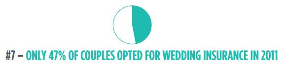 47% of couples opted for wedding insurance in 2011