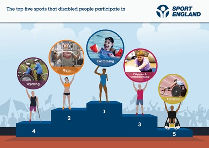 Top 5 Disability Sports