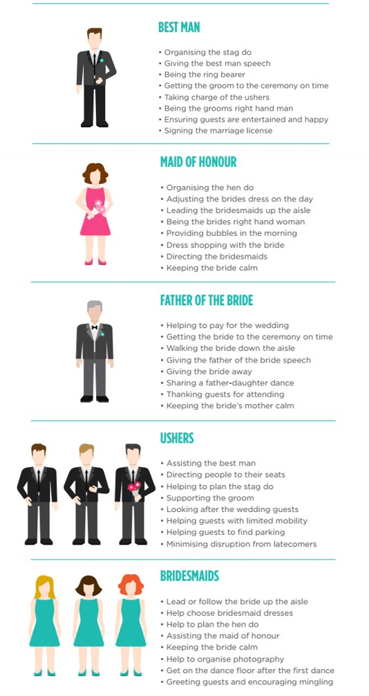 Details about the roles of the wedding party